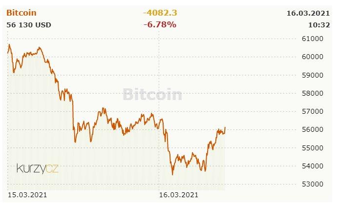 Bitcoin - aktuální a historické ceny kryptoměny Bitcoin