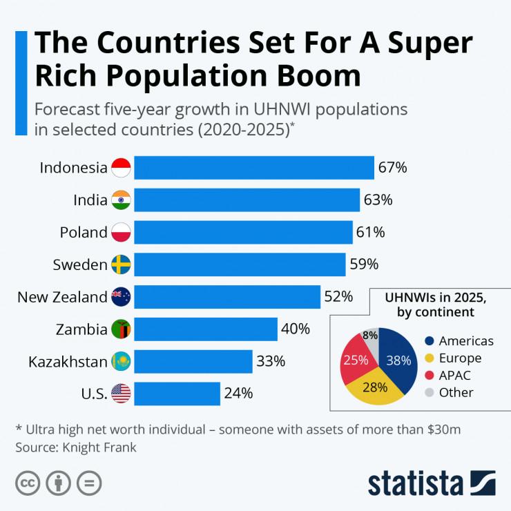 Kazachstán je na sedmém místě mezi zeměmi s nejrychleji rostoucím počtem nejbohatších lidí