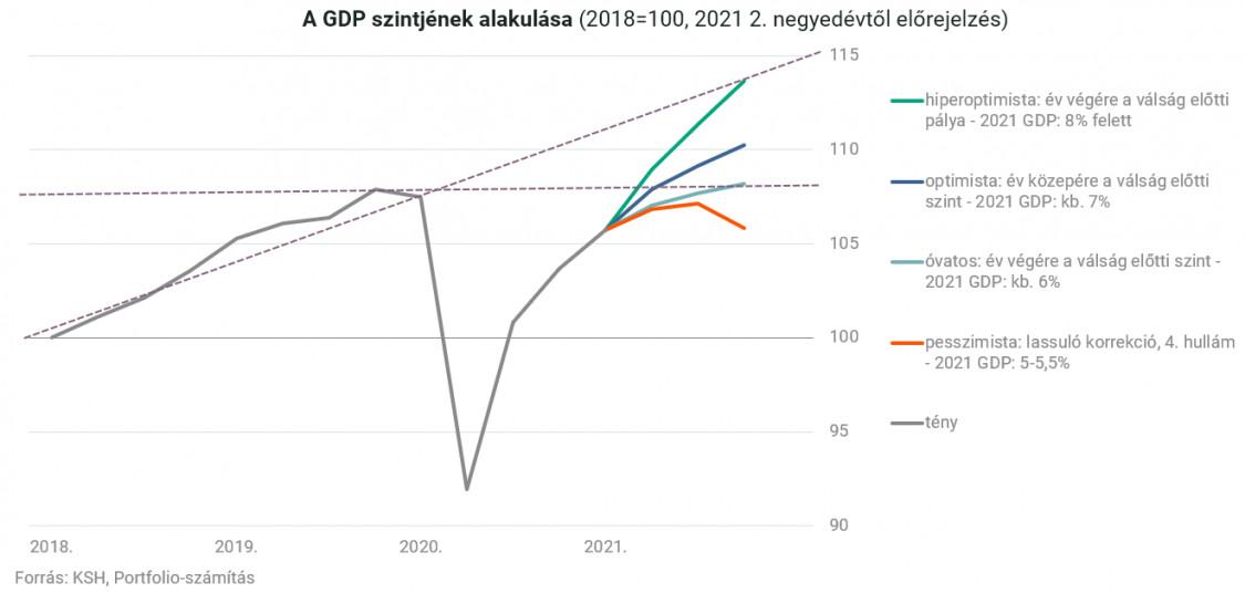 změny úrovně HDP (2018=100, 2021 předpověď na 2.  čtvrtletí