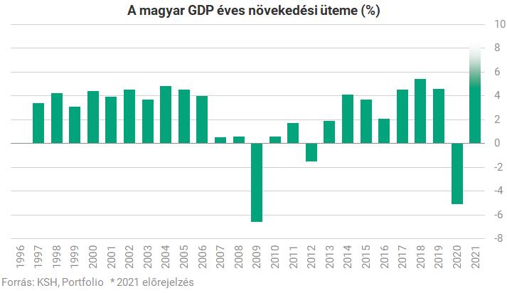 vývoj ročního růstu maďarského HDP
